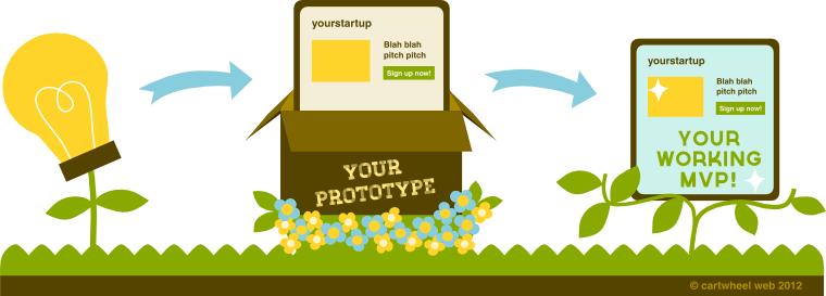 We are experts at building startups' minimum viable products from prototypes.